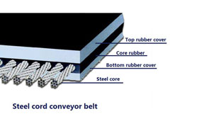 What Is The Difference Between Conveyor Belt And Transmission?