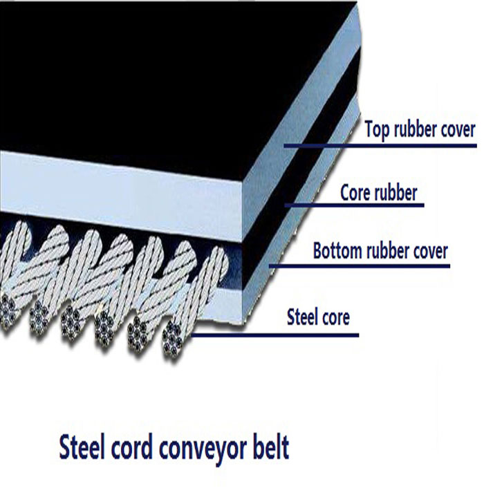 Fire Resistant Steel Cord Conveyor Belt for Underground Mine